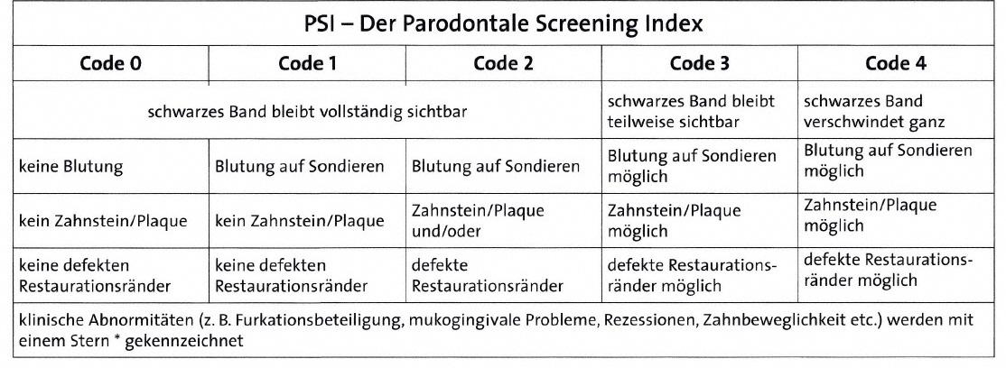 Parodontalstatus (Deutsche Gesellschaft für Parodontologie)