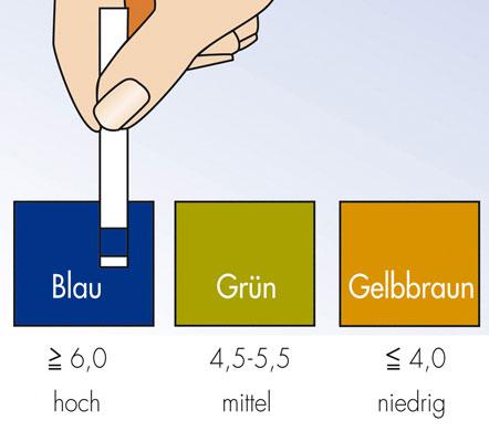 Bestimmung der Pufferkapazität des Speichels